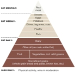 Med Diet Pyramid 2